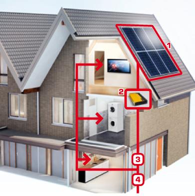 Warmtepomp-zonne-energie-Reva-BV